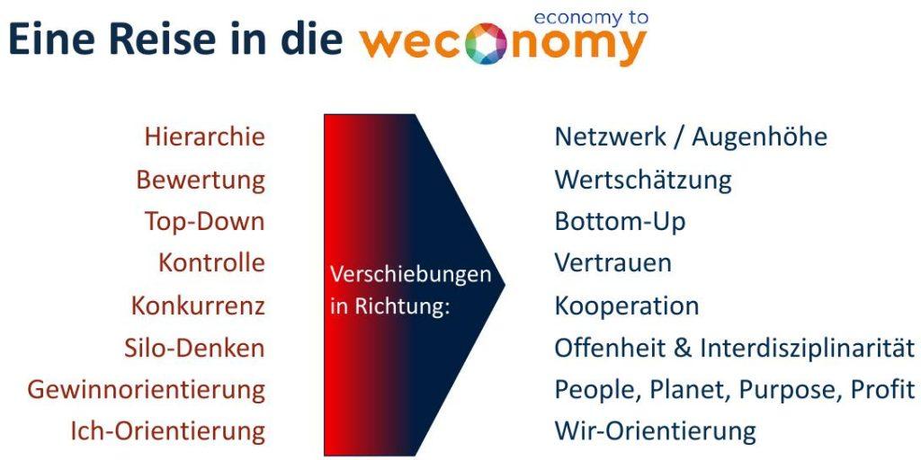 Von Hierarchie zu Netzwerk/Augenhöhe. Von Bewertung zu Wertschätzung. Von Top Down zu Bottom Up. Von Kontrolle zu Vertrauen. Von Konkurenz zu Kooperation. Von Silodenken zu Interdisziplinarität. Von Gewinn zu Sinnorientierung. Von Ich zu Wir-Orientierung.