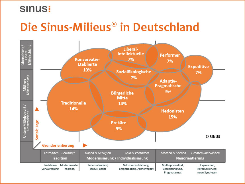Web-Sinus-Milieus-in-Deutschland860x646[1]