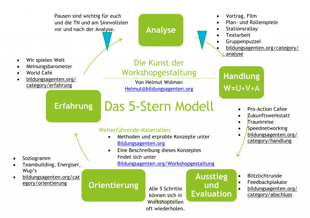 Die fünf Schritte für eine lebendige Workshopgestaltung von Helmut Wolman