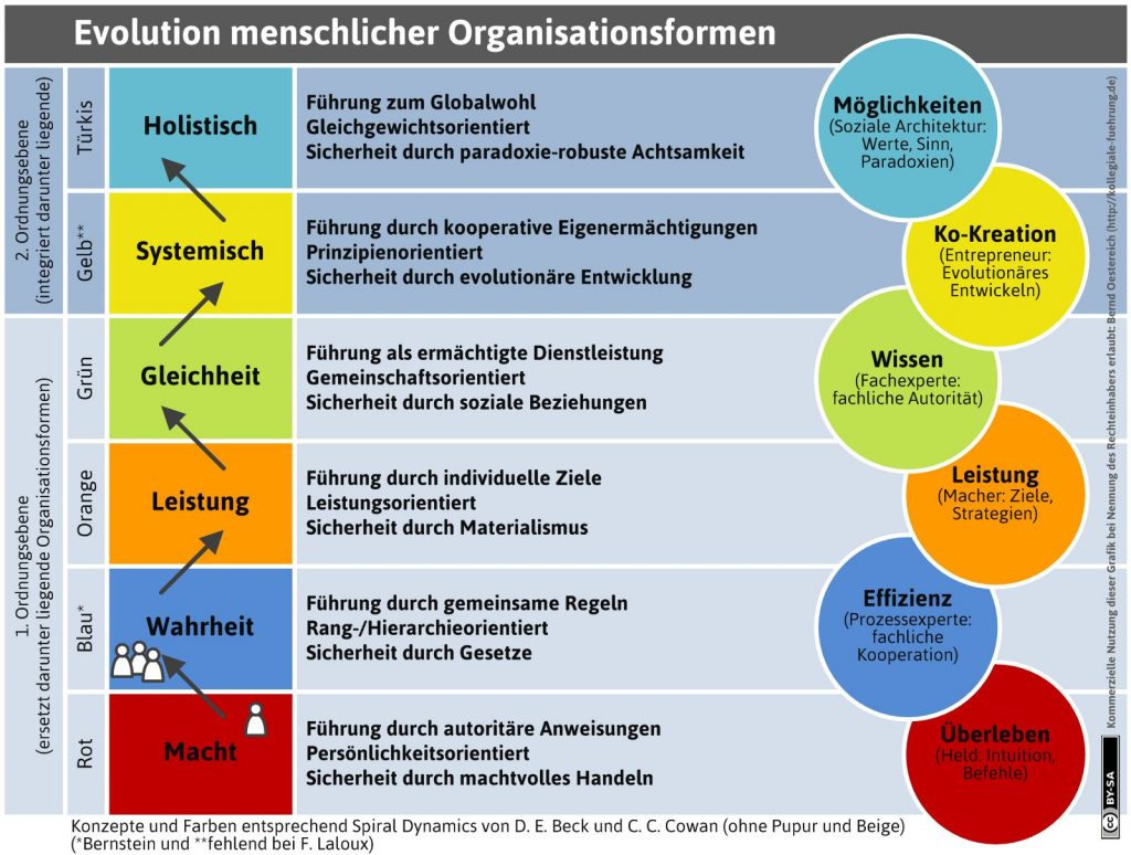 Organisationsentwicklung im Verlauf der Menschheit.
