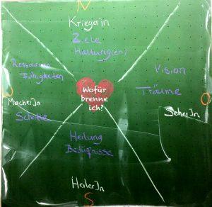 Organisationskompass: Die Archtypen eines Projektes