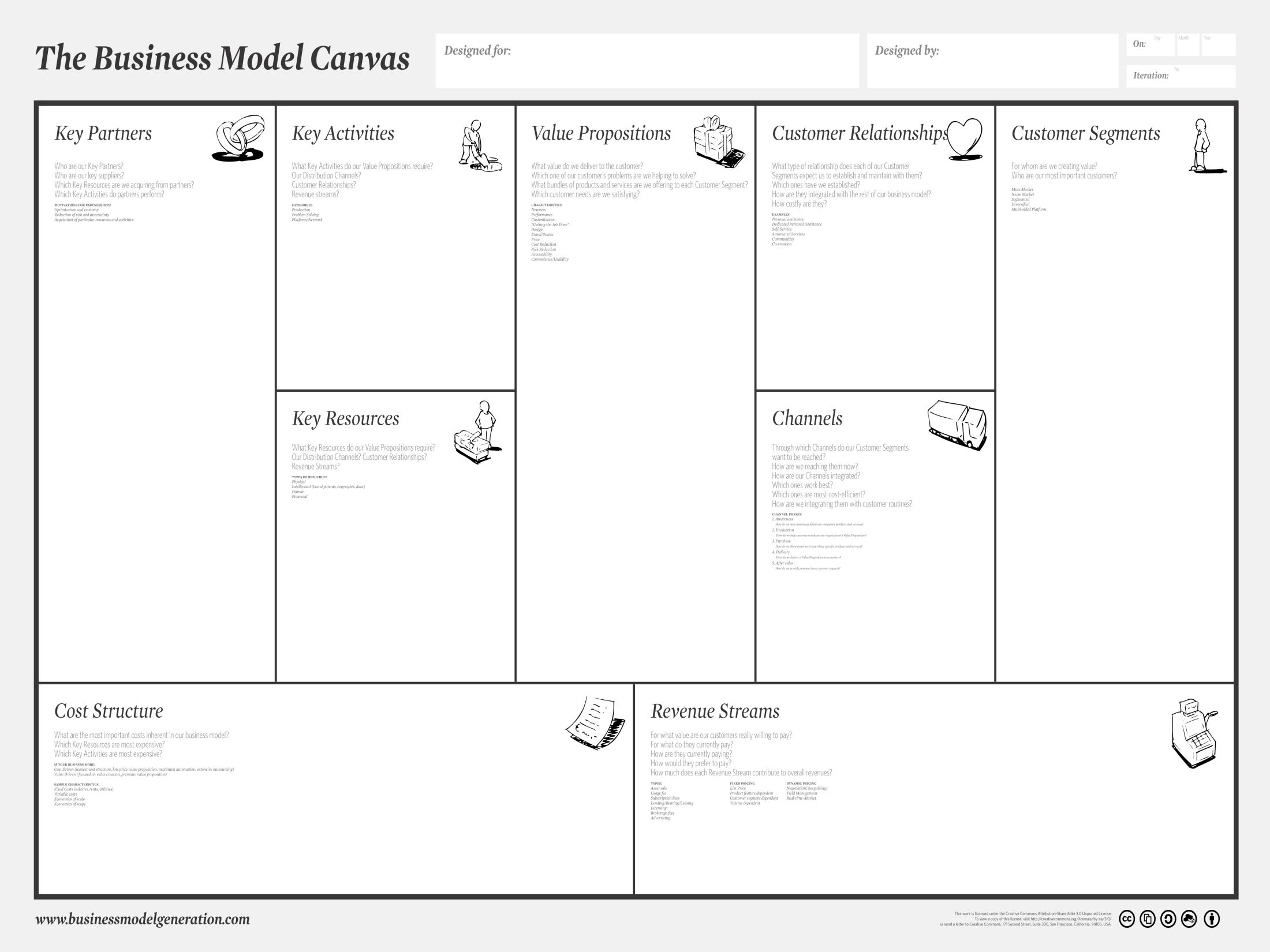 """Der Canvas ist das typische Instrument für Startups um auf einen Blick alle Gründungsrelevanten Fragen zu zeigen. Auf der linken Seite sind dazu alle Qualitäten des Unternehmers, auf der rechten Seite die Qualitäten der Kunden und in der Mitte das zentrale Werteversprechen """"Hier wirst du Glücklich""""… Darunter die Ein- und Ausgabenstruktur."""